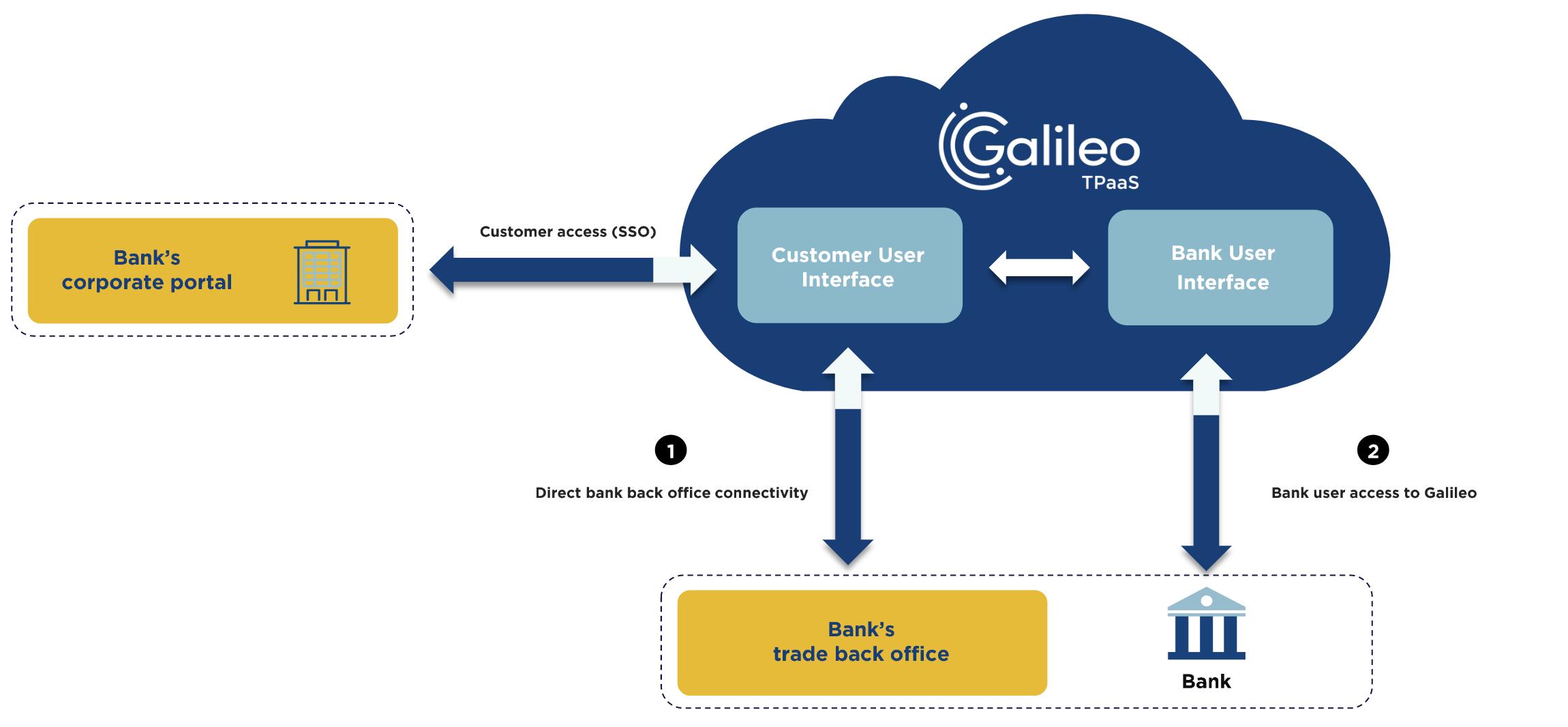 galileo-tpaas-quick-start-setup